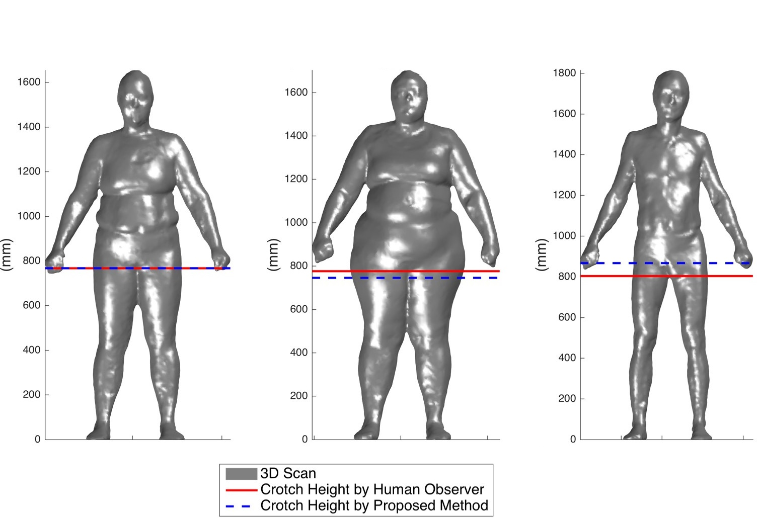 Crotch detection on 3D optical scans of human subjects